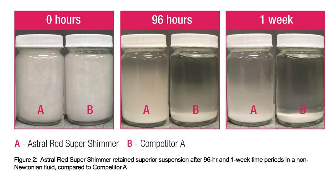 Astral series showcase of how Moonshine Effect pigments have superior suspension properties against compeitiors.